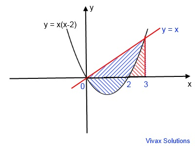Area under the curve and line