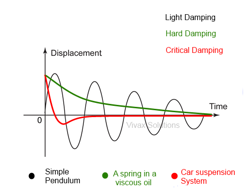 Damping-hard, light, critical