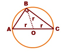 Dot product circle theorem