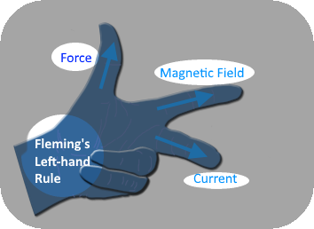 Fleming's Lefthand Rule