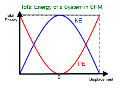 Total Energy of SHM
