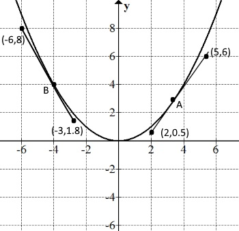 tangent for a curve