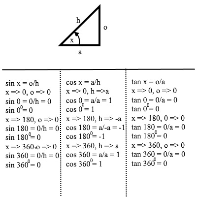 trigonometry values