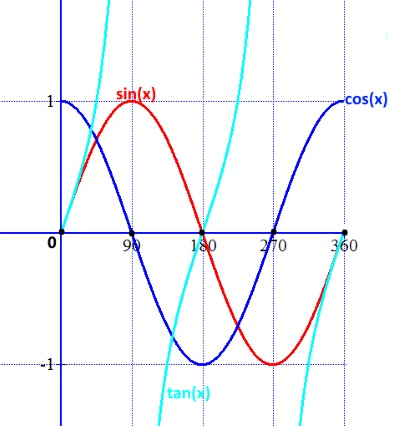trigonometry curves