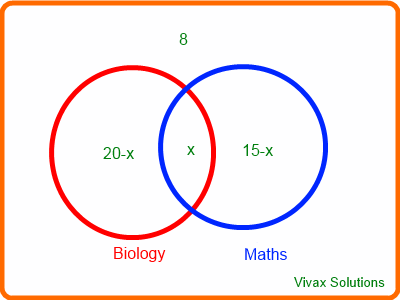Interactive venn diagrams vivax solutions venn diagram three ccuart Choice Image