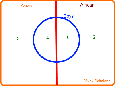 Venn Diagram Five