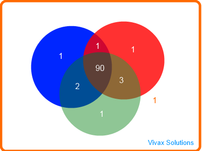 Venn Diagram Four